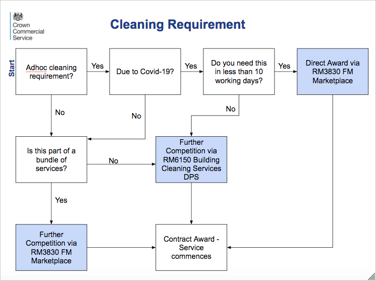 cleaning framework decision tree