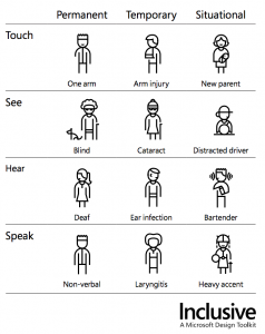 Stick figures show how each of these disabilities might look in permanent, temporary and situational scenarios.